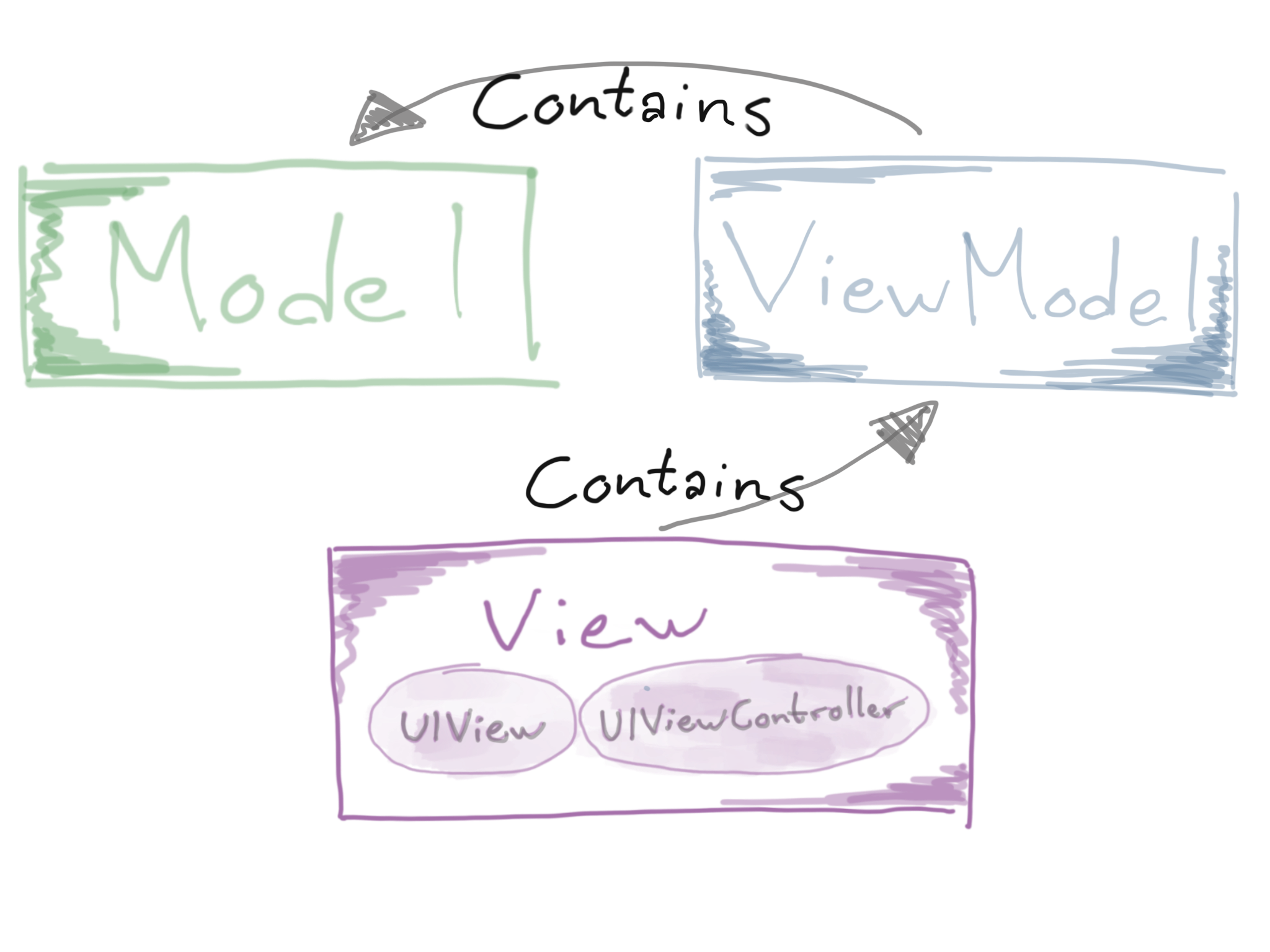 Relationship Between MVVM's Components Visualized